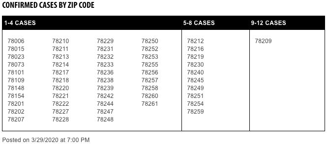 Map San Antonio Covid 19 Cases By Zip Code 78209 Has Most